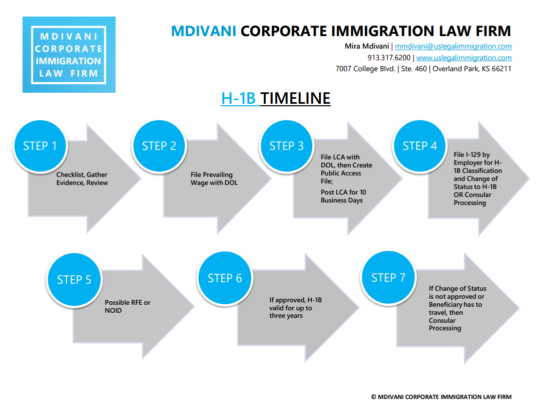 H-1B Professional Visa – Mdivani Corporate Immigration Law
