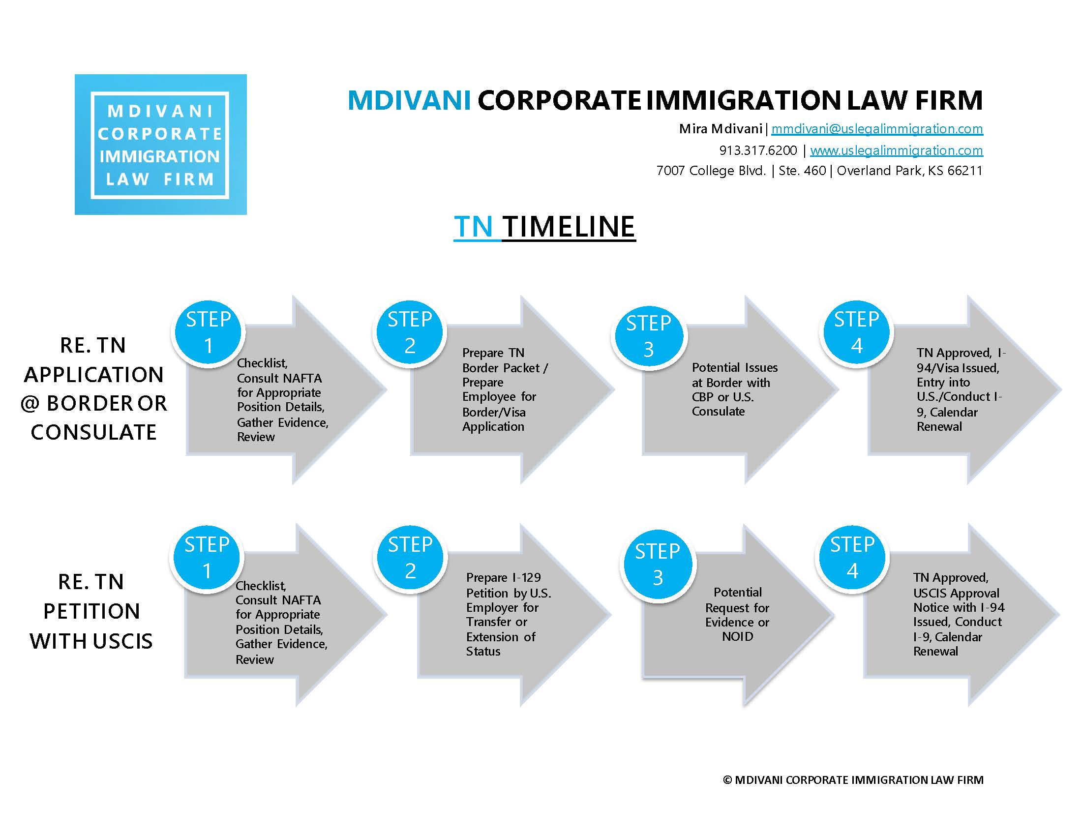 https://uslegalimmigration.com/wp-content/uploads/2020/03/TN-Timeline.jpg